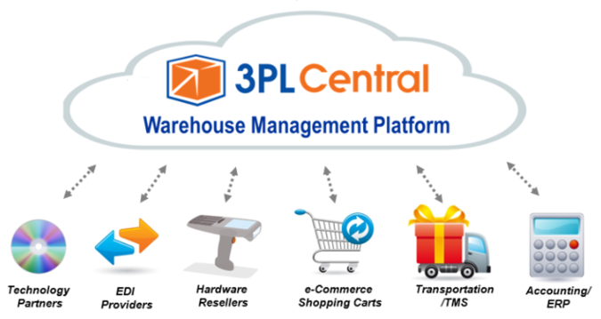 3pl_central_warehouse_management_software